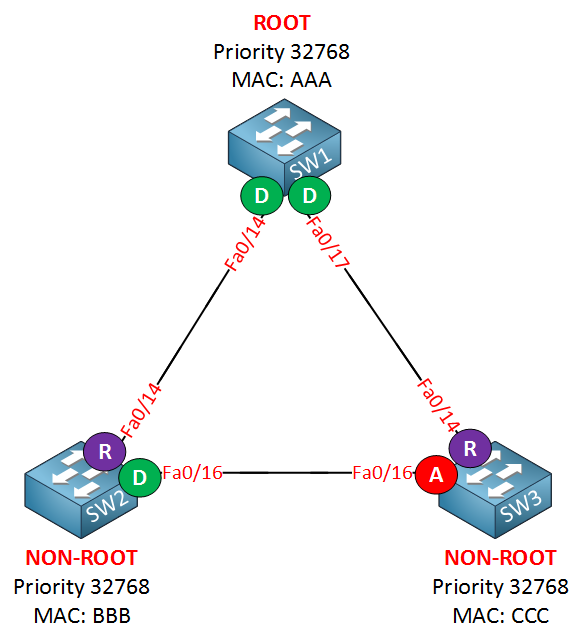 spanning tree example alternate port