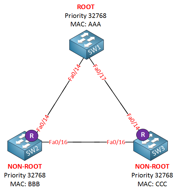 spanning tree example two root ports