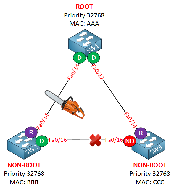 spanning tree indirect link failure