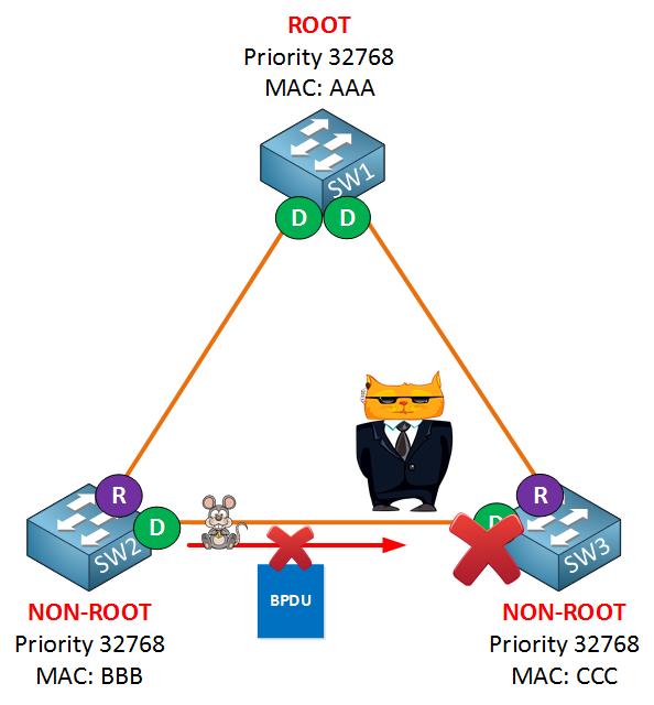 spanning tree loop guard example