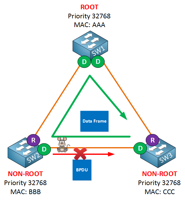 spanning tree unidirectional link failure
