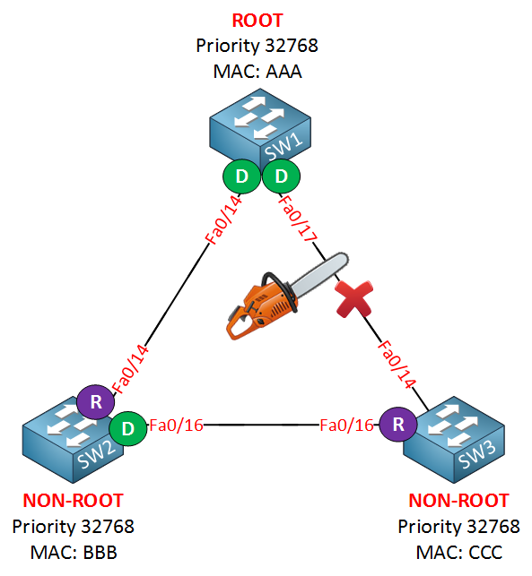 spanning tree uplinkfast link failure