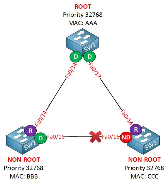 spanning tree uplinkfast topology