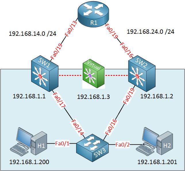 virtual gateway example topology