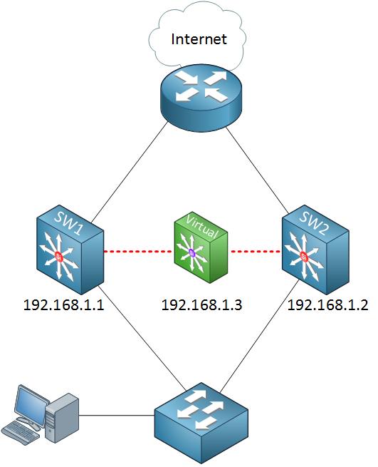 virtual gateway
