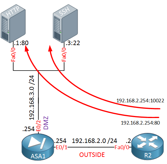 Cisco ASA PAT DMZ HTTP SSH