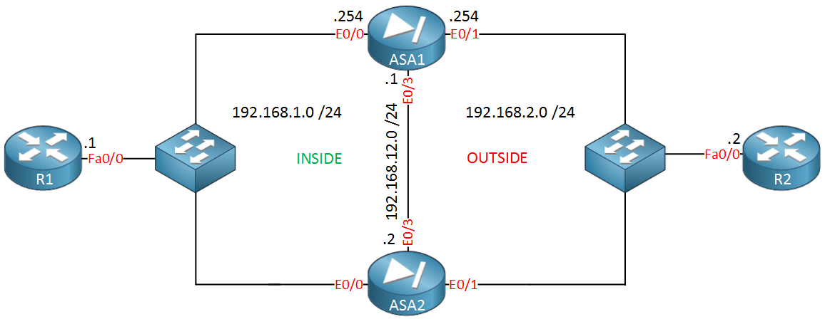 ASA1 ASA2 Active Standby Failover