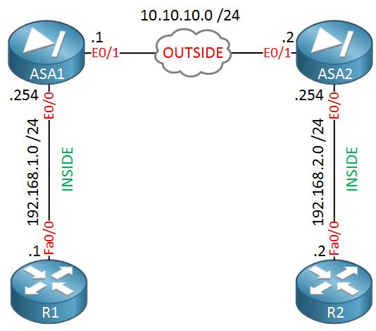 ASA1 ASA2 R1 R2 IPSEC site to site VPN