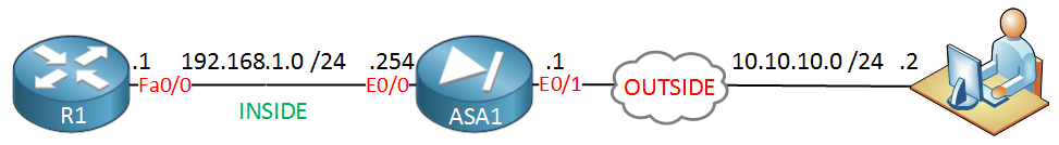 R1 ASA1 Remote VPN Client