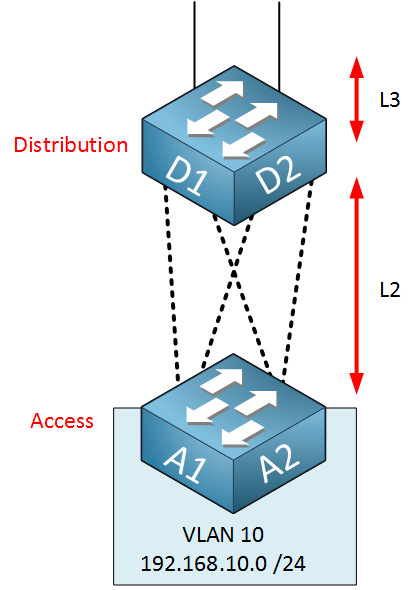 access distribution layer logical switch