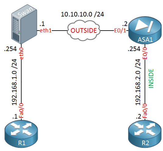 Cisco ASA Strong Swan Topology
