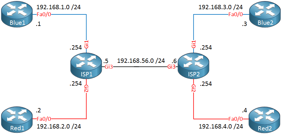 Cisco EVN Example Topology