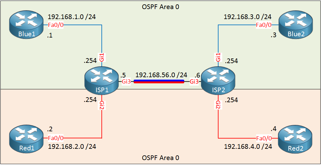 Cisco EVN OSPF Example