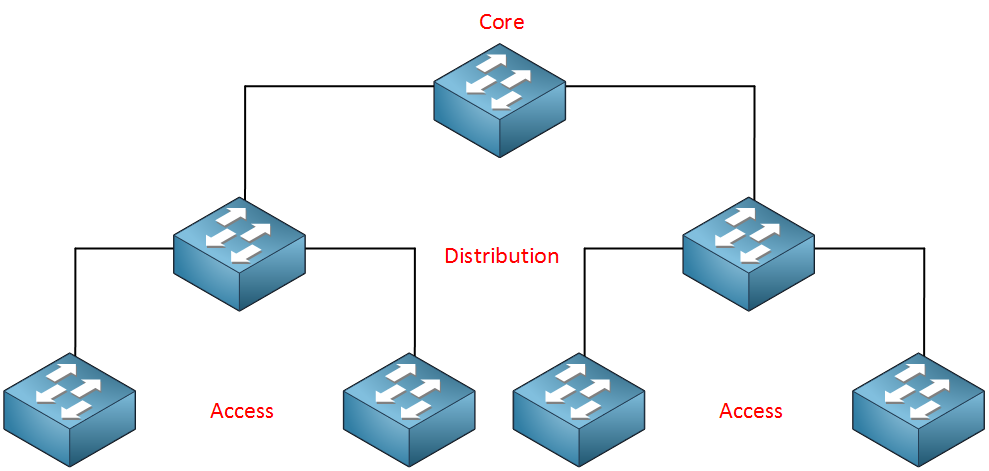 Core Distribution Access Layers