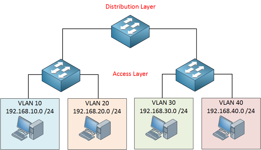 hierarchical switch network design