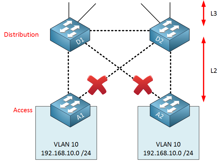 Spanning-tree access-layer blocked ports