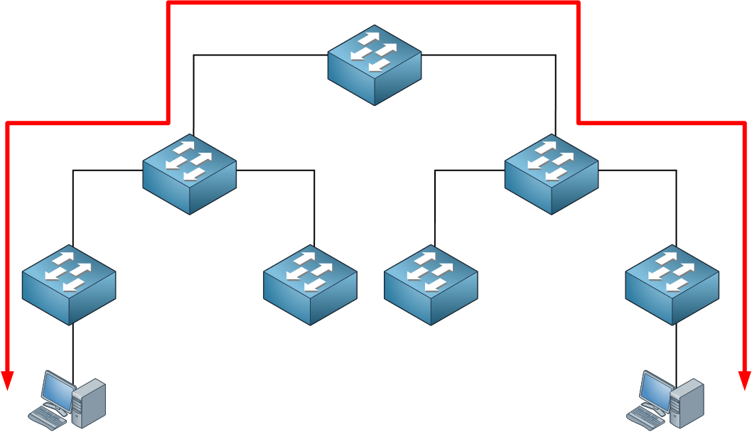 Traffic Access Distribution Core Layer