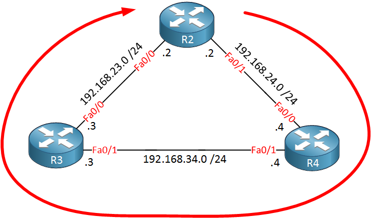 R2 R3 R4 routing loop