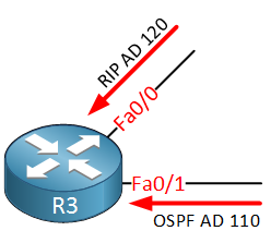 R3 RIP OSPF Route Receive