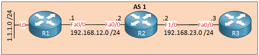 BGP AS1 R1 R2 R3