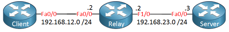 DHCP Client Relay Server Cisco Routers