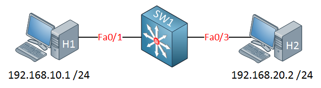 host 1 2 switch inter vlan routing