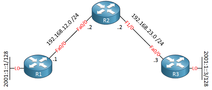 IPv6 automatic 6 to 4 tunnel