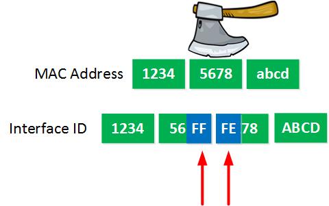 IPv6 EUI-64 FF FE