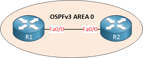 IPv6 OSPFv3 Two Routers Area 0