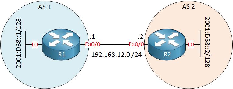 MP BGP R1 R2 IPv4 IPv6