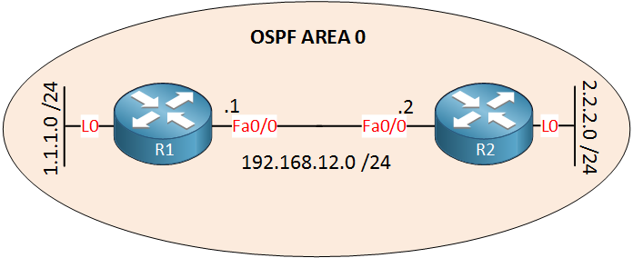 OSPF R1 R2 Loopbacks