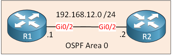 Ospf Two Routers Single Area