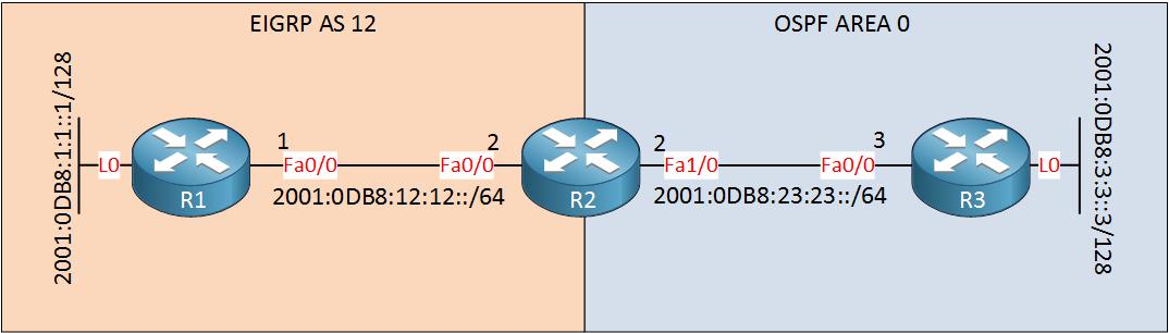 OSPFv3 EIGRP IPv6 Redistribution Example Topology