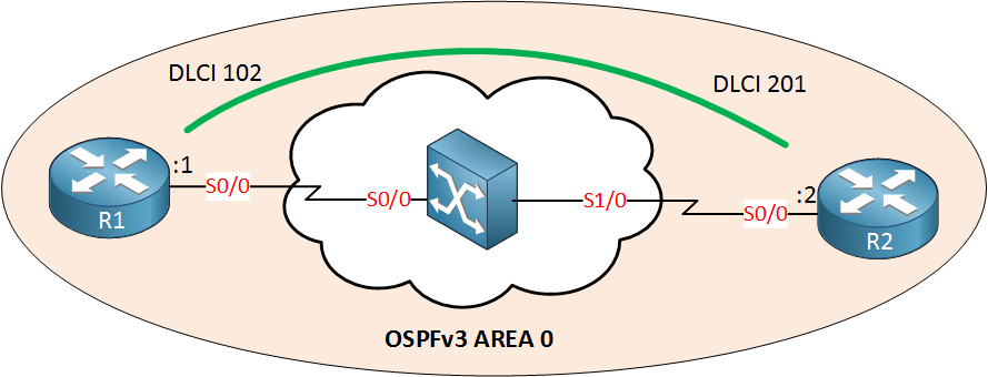 OSPFv3 over Frame Relay