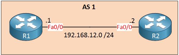 R1 R2 IBGP AS 1