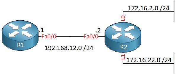 R1 R2 loopback summarization issue