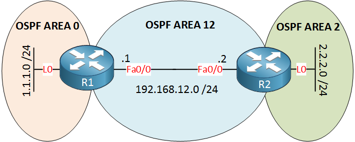 R1 R2 OSPF 3 Areas