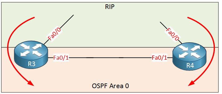 Redistribute RIP into OSPF