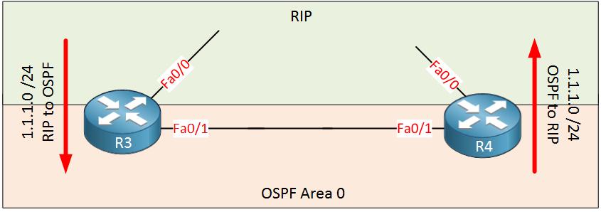 Redistribution OSPF RIP R3 R4