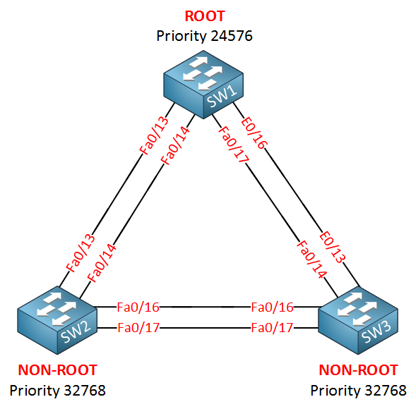 stp troubleshooting topology