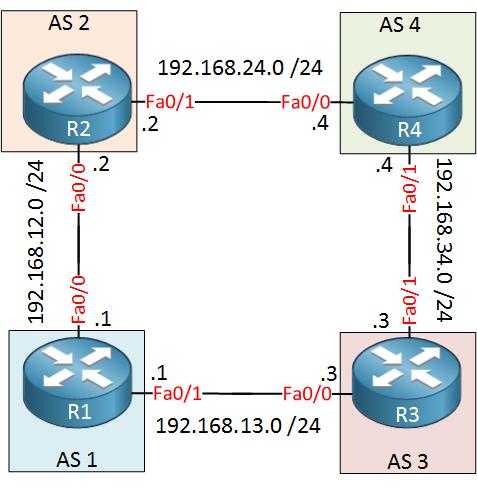 BGP AS1 AS2 AS3 AS4
