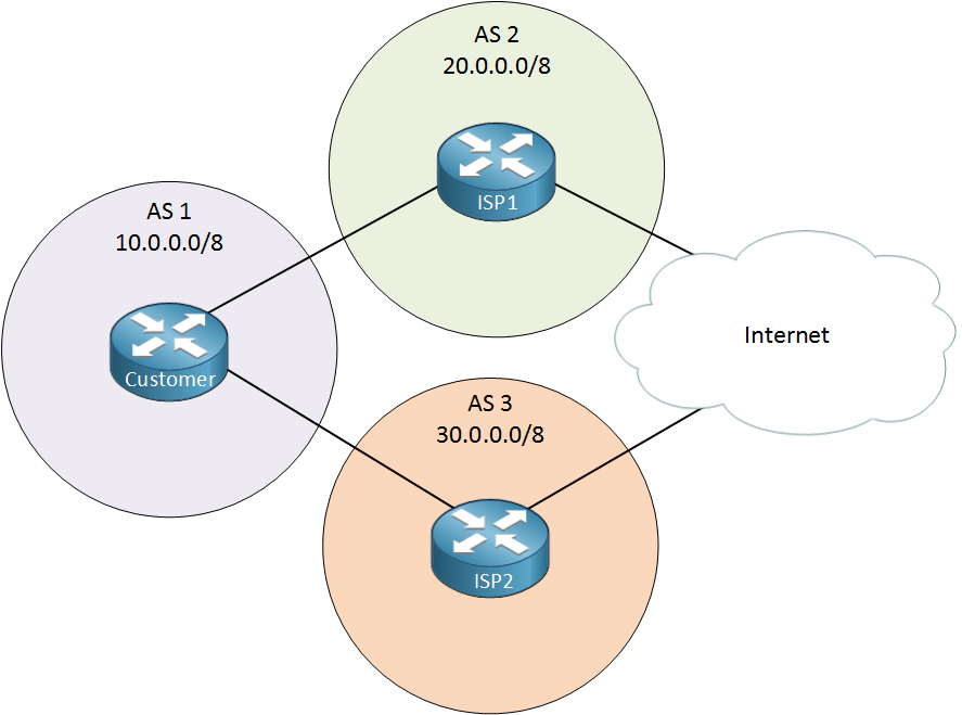 BGP AS1 AS2 AS3 ISP Customer