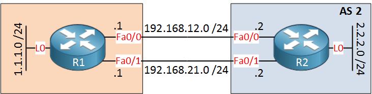 BGP R1 R2 dual link multihop