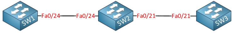 Cisco VTP Version 3 topology