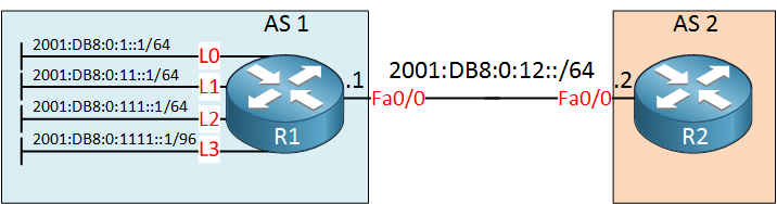 R1 R2 BGP IPv6 4 prefixes