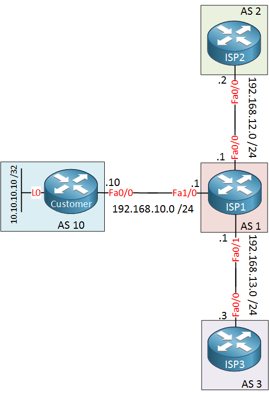 BGP Communities AS Path Prepend Example