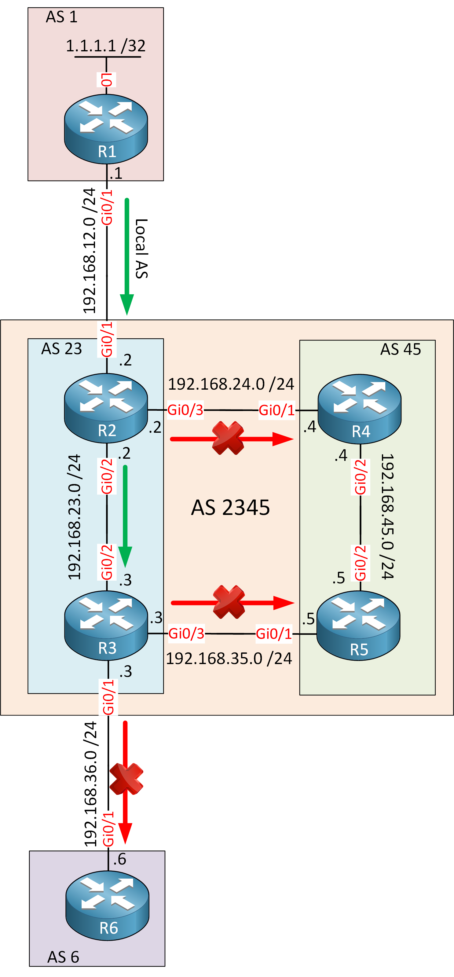 Bgp Community Local As Topology