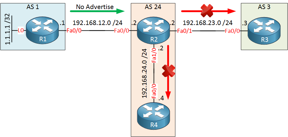BGP Community No Advertise Topology