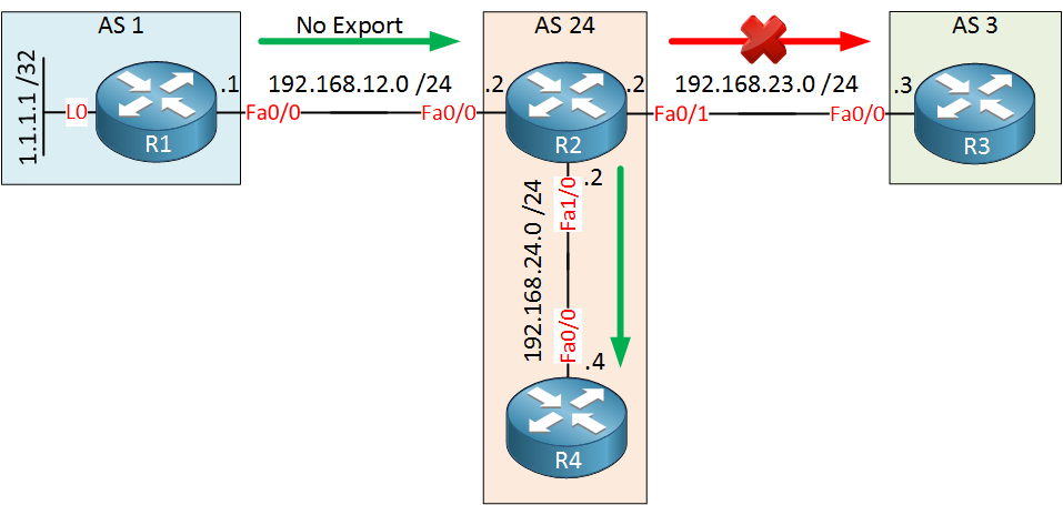 BGP Community No Export Topology