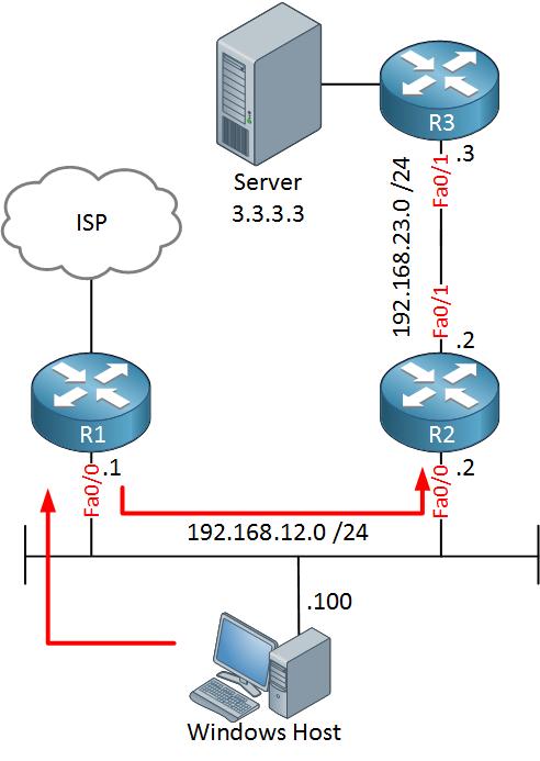 Cisco R1 R2 ICMP Redirect